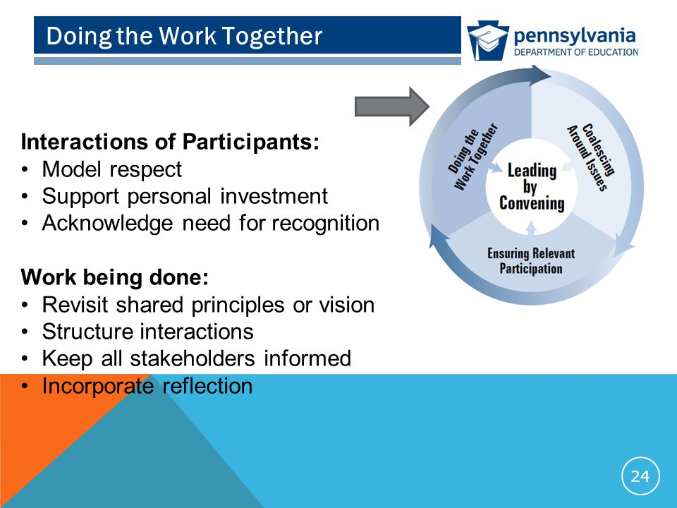 Doing the Work Together 24 Interactions of Participants: Model respect Support personal investment Acknowledge need for recognition Work being done: Revisit shared principles or vision Structure interactions Keep all stakeholders informed Incorporate reflection