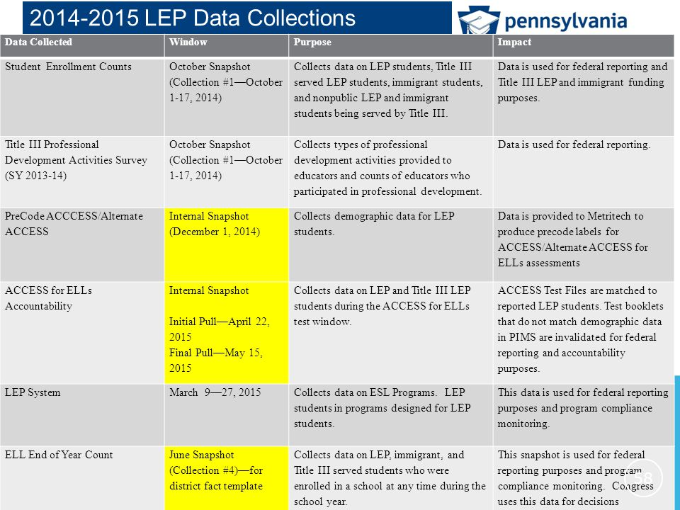 www.education.state.pa.us > 2014-2015 LEP Data Collections Data CollectedWindowPurposeImpact Student Enrollment Counts October Snapshot (Collection #1—October 1-17, 2014) Collects data on LEP students, Title III served LEP students, immigrant students, and nonpublic LEP and immigrant students being served by Title III.