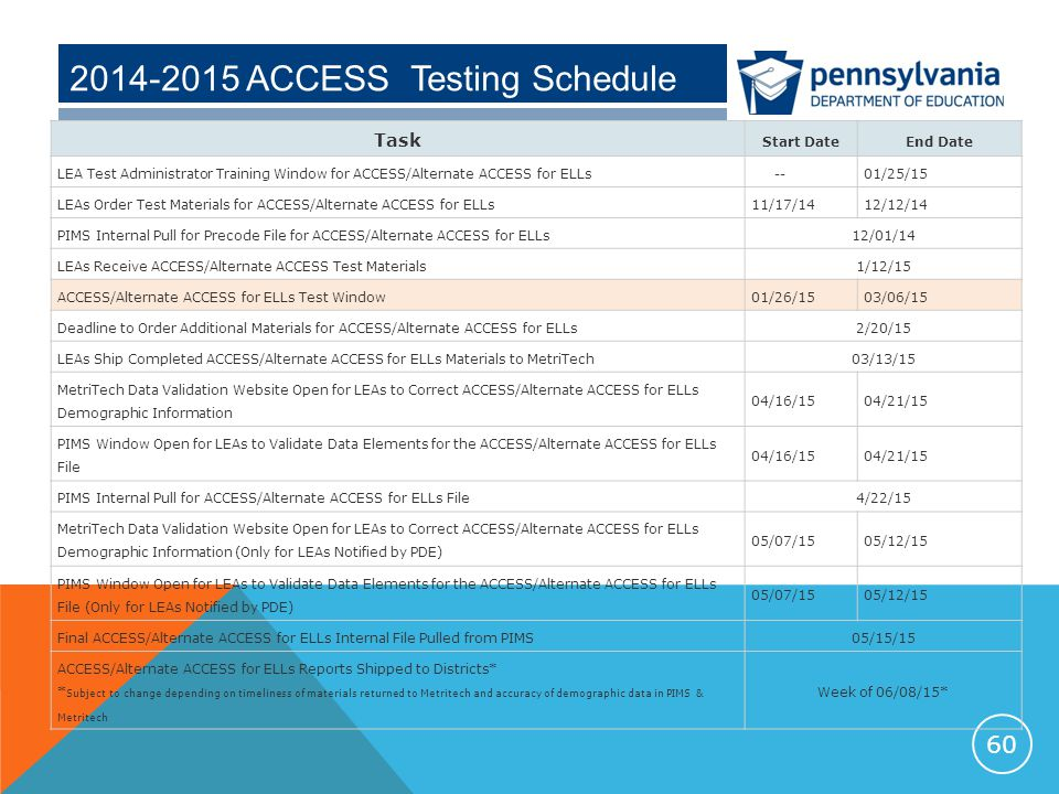 2014-2015 ACCESS Testing Schedule 60 Task Start DateEnd Date LEA Test Administrator Training Window for ACCESS/Alternate ACCESS for ELLs --01/25/15 LEAs Order Test Materials for ACCESS/Alternate ACCESS for ELLs11/17/1412/12/14 PIMS Internal Pull for Precode File for ACCESS/Alternate ACCESS for ELLs12/01/14 LEAs Receive ACCESS/Alternate ACCESS Test Materials1/12/15 ACCESS/Alternate ACCESS for ELLs Test Window01/26/1503/06/15 Deadline to Order Additional Materials for ACCESS/Alternate ACCESS for ELLs2/20/15 LEAs Ship Completed ACCESS/Alternate ACCESS for ELLs Materials to MetriTech03/13/15 MetriTech Data Validation Website Open for LEAs to Correct ACCESS/Alternate ACCESS for ELLs Demographic Information 04/16/1504/21/15 PIMS Window Open for LEAs to Validate Data Elements for the ACCESS/Alternate ACCESS for ELLs File 04/16/1504/21/15 PIMS Internal Pull for ACCESS/Alternate ACCESS for ELLs File4/22/15 MetriTech Data Validation Website Open for LEAs to Correct ACCESS/Alternate ACCESS for ELLs Demographic Information (Only for LEAs Notified by PDE) 05/07/1505/12/15 PIMS Window Open for LEAs to Validate Data Elements for the ACCESS/Alternate ACCESS for ELLs File (Only for LEAs Notified by PDE) 05/07/1505/12/15 Final ACCESS/Alternate ACCESS for ELLs Internal File Pulled from PIMS05/15/15 ACCESS/Alternate ACCESS for ELLs Reports Shipped to Districts* * Subject to change depending on timeliness of materials returned to Metritech and accuracy of demographic data in PIMS & Metritech Week of 06/08/15*
