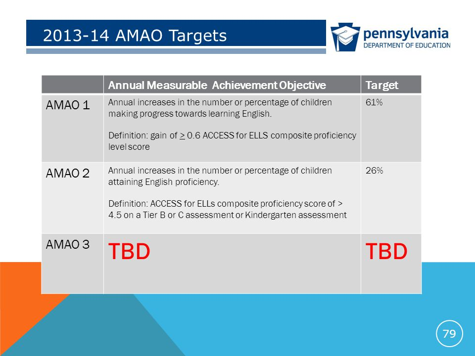 2013-14 AMAO Targets Annual Measurable Achievement ObjectiveTarget AMAO 1 Annual increases in the number or percentage of children making progress towards learning English.