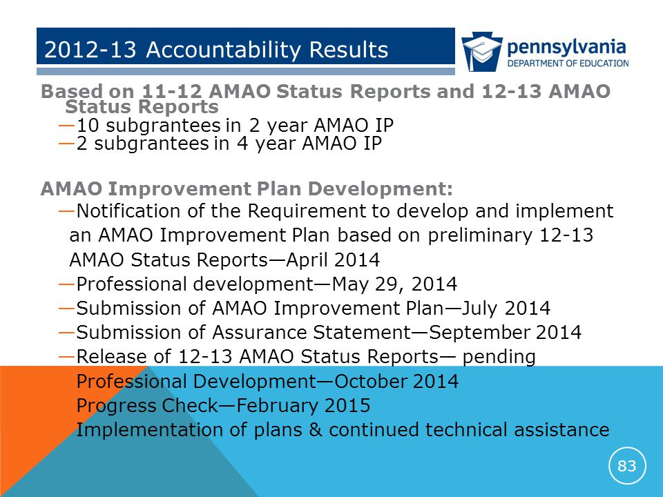 2012-13 Accountability Results Based on 11-12 AMAO Status Reports and 12-13 AMAO Status Reports —10 subgrantees in 2 year AMAO IP —2 subgrantees in 4 year AMAO IP AMAO Improvement Plan Development: —Notification of the Requirement to develop and implement an AMAO Improvement Plan based on preliminary 12-13 AMAO Status Reports—April 2014 —Professional development—May 29, 2014 —Submission of AMAO Improvement Plan—July 2014 —Submission of Assurance Statement—September 2014 —Release of 12-13 AMAO Status Reports— pending —Professional Development—October 2014 —Progress Check—February 2015 —Implementation of plans & continued technical assistance 83