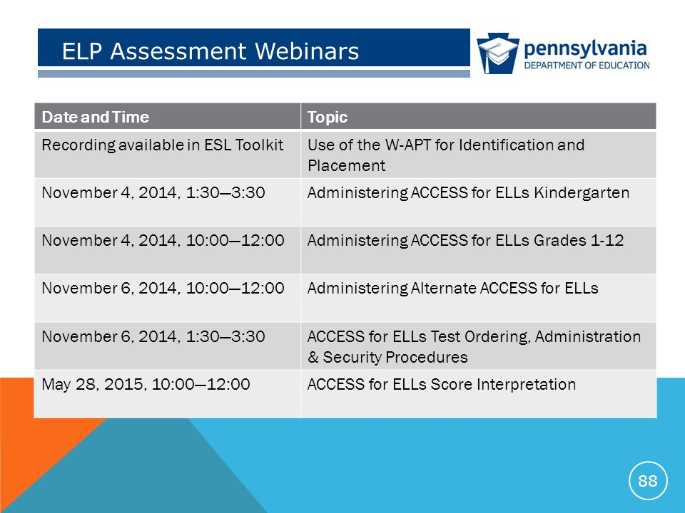 ELP Assessment Webinars Date and TimeTopic Recording available in ESL ToolkitUse of the W-APT for Identification and Placement November 4, 2014, 1:30—3:30Administering ACCESS for ELLs Kindergarten November 4, 2014, 10:00—12:00Administering ACCESS for ELLs Grades 1-12 November 6, 2014, 10:00—12:00Administering Alternate ACCESS for ELLs November 6, 2014, 1:30—3:30ACCESS for ELLs Test Ordering, Administration & Security Procedures May 28, 2015, 10:00—12:00ACCESS for ELLs Score Interpretation 88