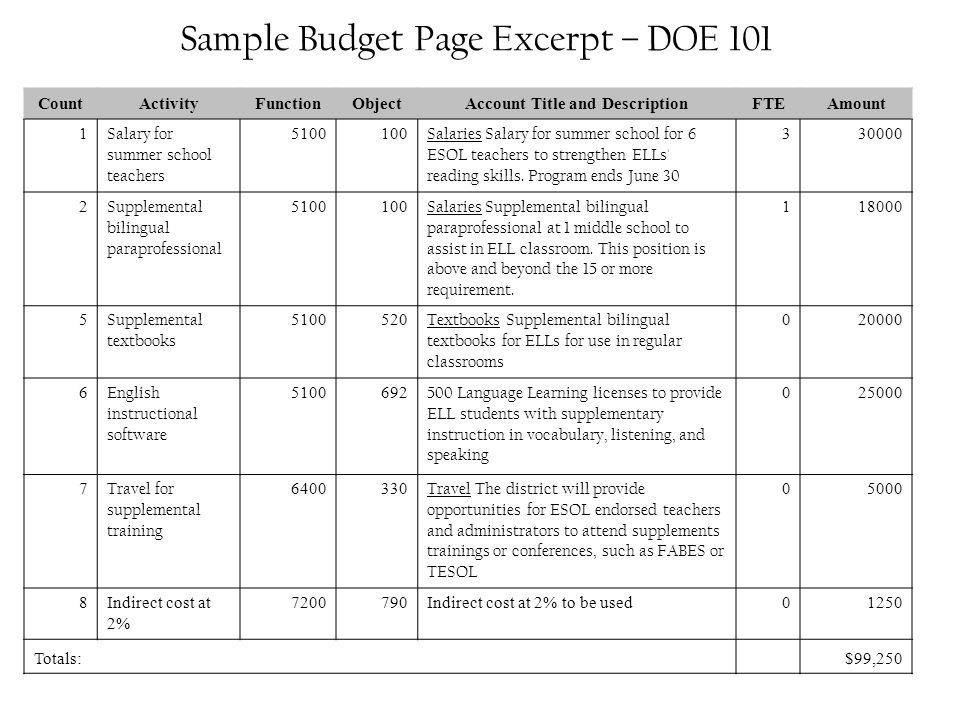 Sample Budget Page Excerpt – DOE 101 CountActivityFunctionObjectAccount Title and DescriptionFTEAmount 1 Salary for summer school teachers 5100100 Salaries Salary for summer school for 6 ESOL teachers to strengthen ELLs reading skills.
