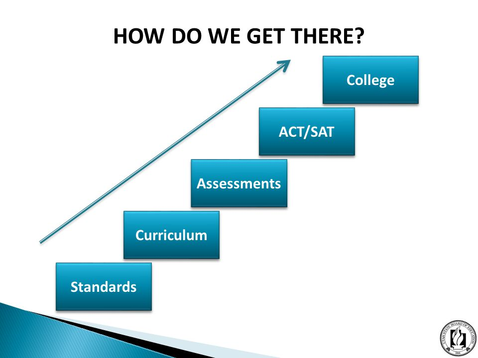 Standards Curriculum Assessments ACT/SAT College HOW DO WE GET THERE