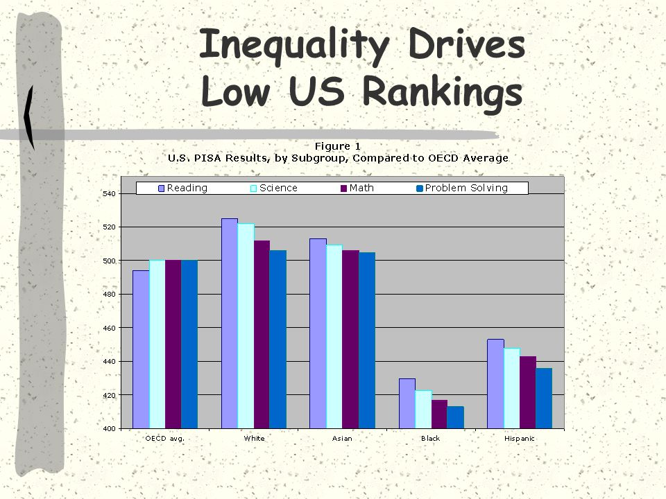 Inequality Drives Low US Rankings