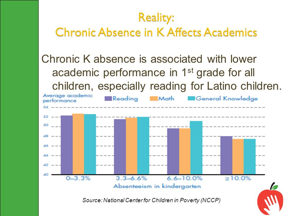 Chronic K absence is associated with lower academic performance in 1 st grade for all children, especially reading for Latino children.