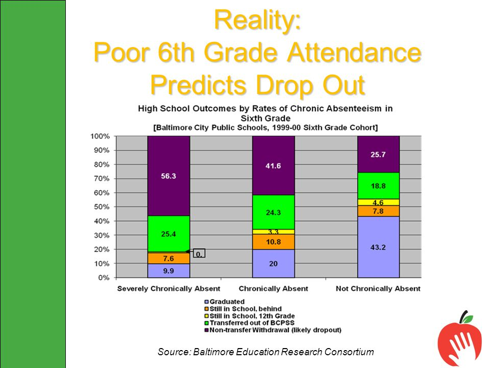 Reality: Poor 6th Grade Attendance Predicts Drop Out Source: Baltimore Education Research Consortium