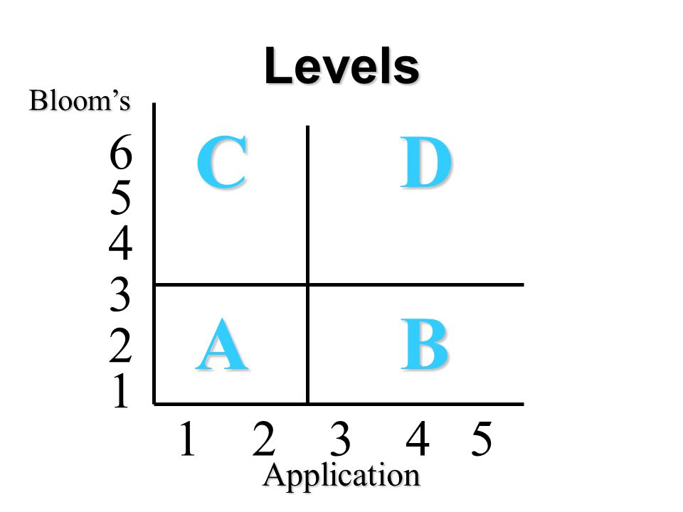 Levels CDCDABABCDCDABAB 1 2 3 4 5 4 5 6 3 2 1 Bloom's Application