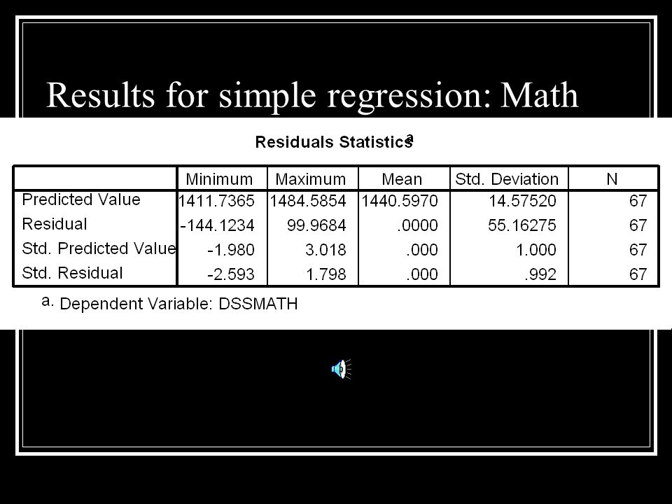 Results for simple regression: Math