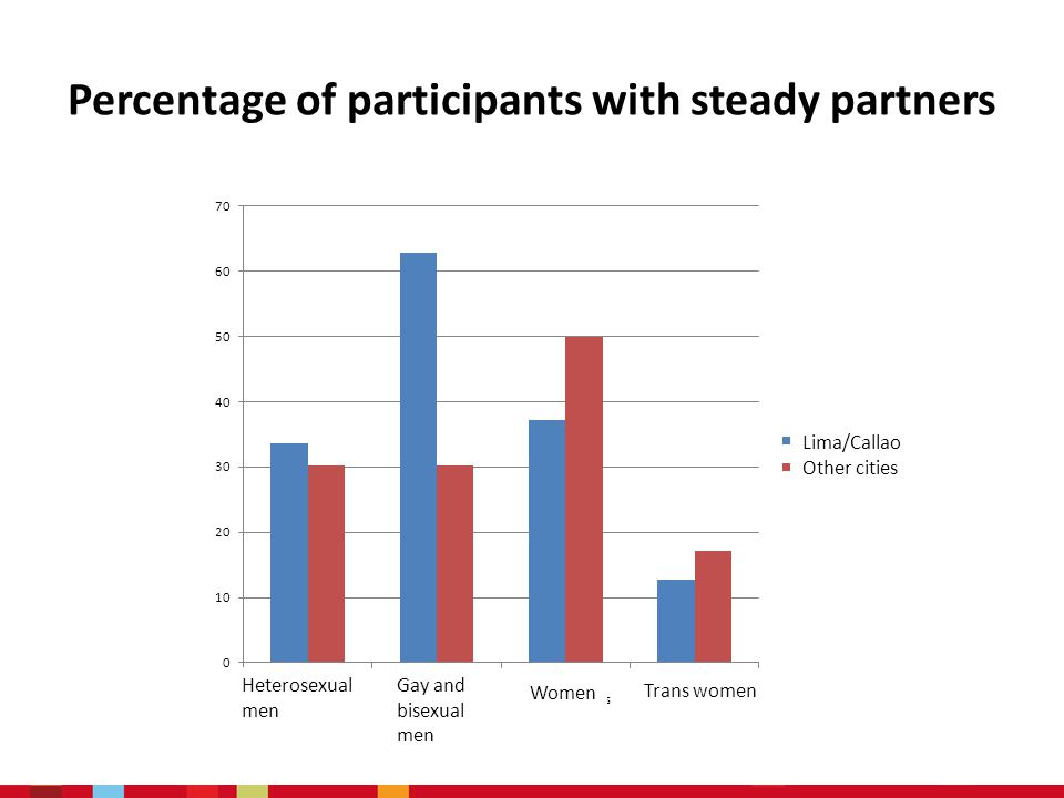 Percentage of participants with steady partners Heterosexual men Gay and bisexual men Women Trans women Lima/Callao Other cities