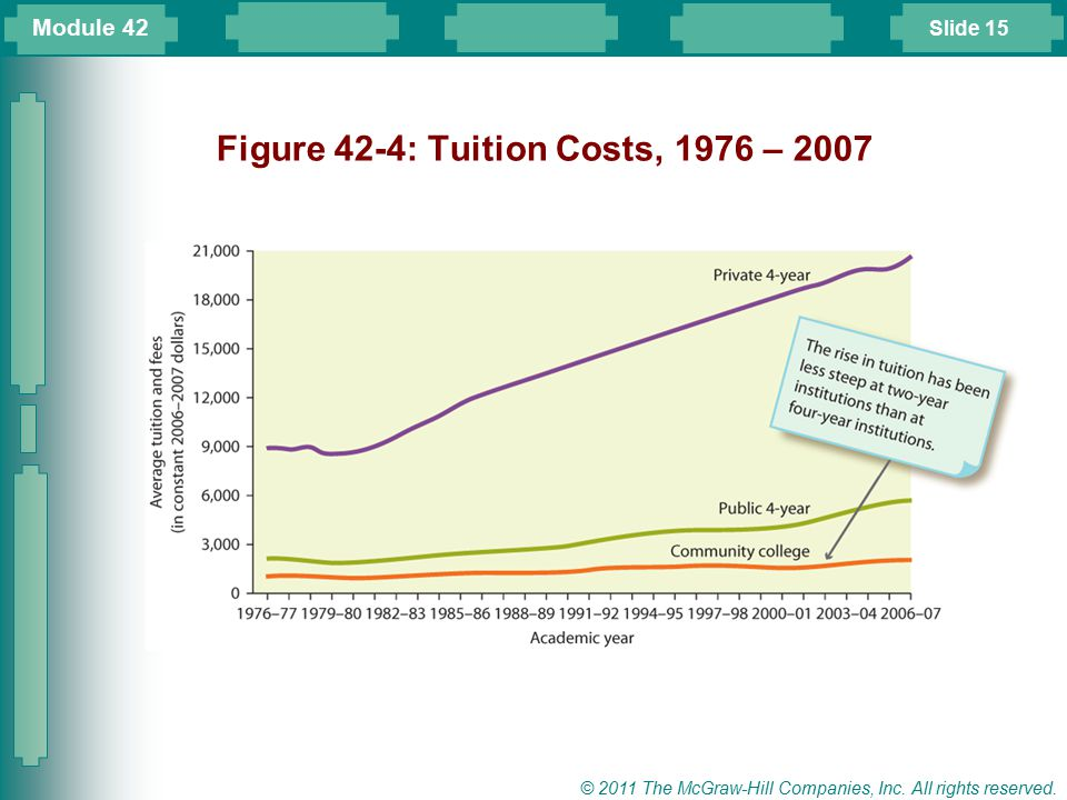 Slide 15 © 2011 The McGraw-Hill Companies, Inc. All rights reserved. Figure 42-4: Tuition Costs, 1976 – 2007 Module 42