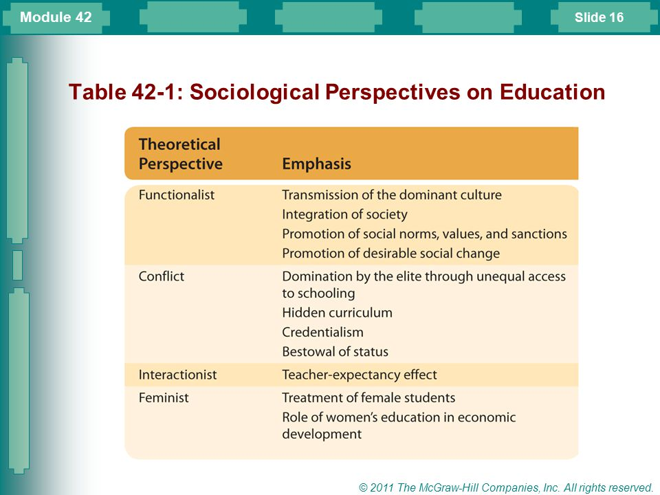 Slide 16 © 2011 The McGraw-Hill Companies, Inc. All rights reserved. Table 42-1: Sociological Perspectives on Education Module 42