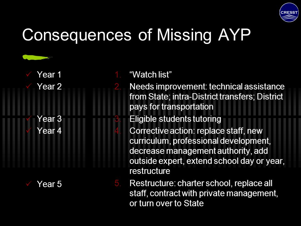 "Consequences of Missing AYP Year 1 Year 2 Year 3 Year 4 Year 5 1.""Watch list"" 2.Needs improvement: technical assistance from State; intra-District tra"