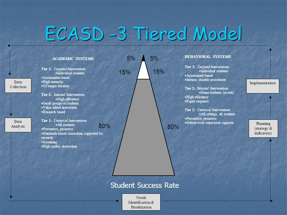 ECASD -3 Tiered Model 80% 15% 5% 15% 80% Student Success Rate Needs Identification & Prioritization Planning (strategy & indicators) Implementation Data Collection Data Analysis BEHAVIORAL SYSTEMS Tier 3: Targeted Interventions  Individual students  Assessment-based  Intense, durable procedures Tier 2: Selected Interventions  Some students (at-risk)  High efficiency  Rapid response Tier 1: Universal Interventions  All settings, all students  Preventive, proactive  School-wide behavioral supports ACADEMIC SYSTEMS Tier 3: Targeted Interventions  Individual students  Assessment-based  High intensity  Of longer duration Tier 2: Selected Interventions  High efficiency  Small groups of students  Value added instruction  Research based Tier 1: Universal Interventions  All students  Preventive, proactive  Standards-based curriculum supported by research  Screening  High quality instruction