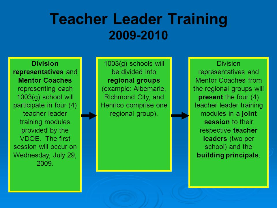 Teacher Leader Training 2009-2010 Division representatives and Mentor Coaches representing each 1003(g) school will participate in four (4) teacher leader training modules provided by the VDOE.