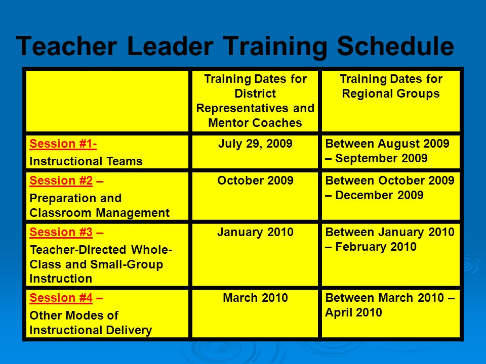 Teacher Leader Training Schedule Training Dates for District Representatives and Mentor Coaches Training Dates for Regional Groups Session #1- Instructional Teams July 29, 2009Between August 2009 – September 2009 – Session #2 – Preparation and Classroom Management October 2009Between October 2009 – December 2009 – Session #3 – Teacher-Directed Whole- Class and Small-Group Instruction January 2010Between January 2010 – February 2010 Session #4 – Other Modes of Instructional Delivery March 2010Between March 2010 – April 2010