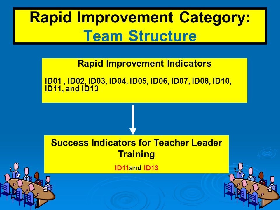Rapid Improvement Category: Team Structure Rapid Improvement Indicators ID01, ID02, ID03, ID04, ID05, ID06, ID07, ID08, ID10, ID11, and ID13 Success Indicators for Teacher Leader Training ID11and ID13
