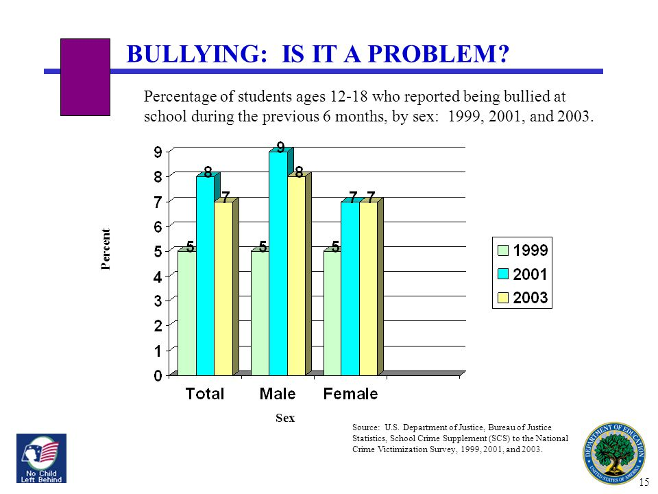 INTERNATIONAL POLICY AND RESEARCH CONFERENCE ON SCHOOL VIOLENCE AND BULLYING SEPTEMBER 5-8, 2008 BULLYING: IS IT A PROBLEM.