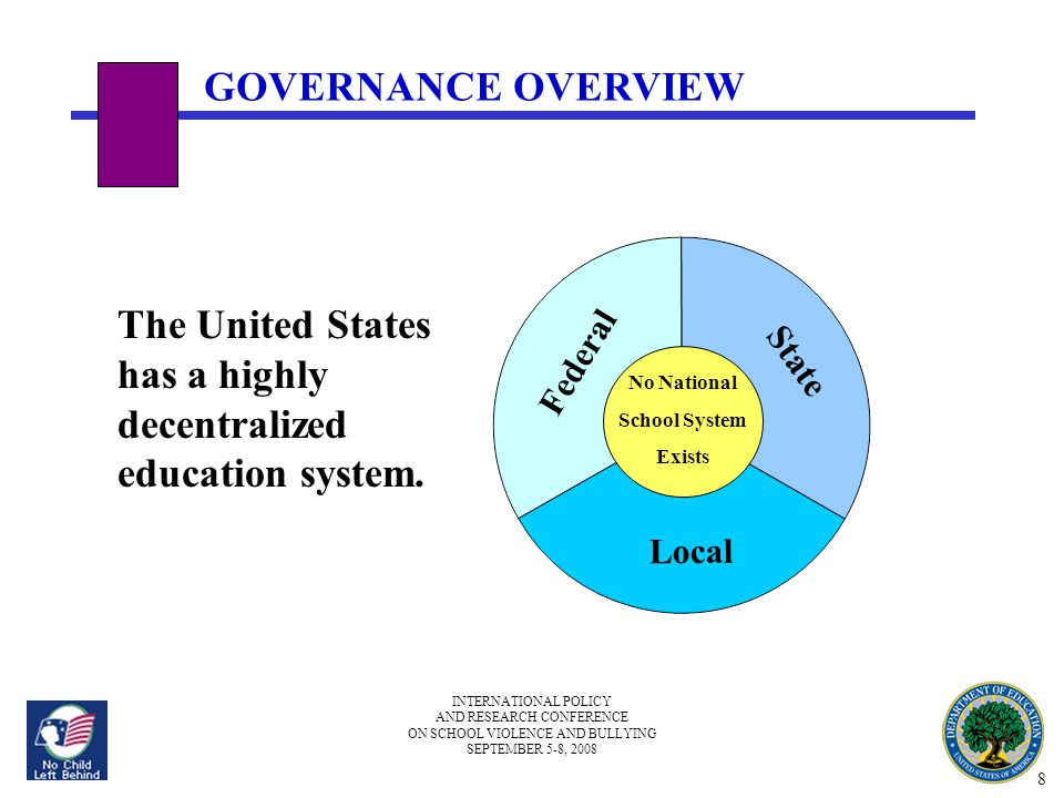 INTERNATIONAL POLICY AND RESEARCH CONFERENCE ON SCHOOL VIOLENCE AND BULLYING SEPTEMBER 5-8, 2008 GOVERNANCE OVERVIEW The United States has a highly de