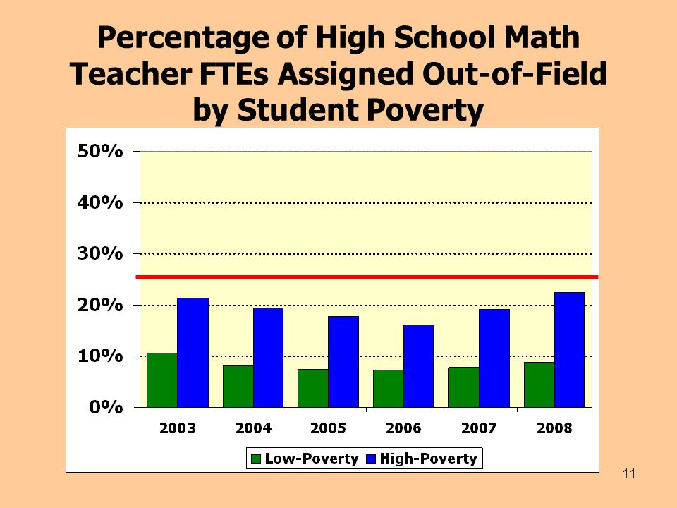 11 Percentage of High School Math Teacher FTEs Assigned Out-of-Field by Student Poverty