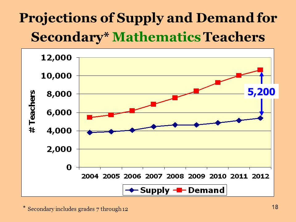 18 Projections of Supply and Demand for Secondary* Mathematics Teachers * Secondary includes grades 7 through 12 5,200