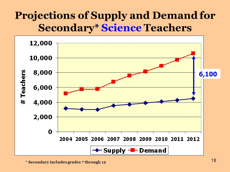 19 Projections of Supply and Demand for Secondary* Science Teachers * Secondary includes grades 7 through 12 6,100
