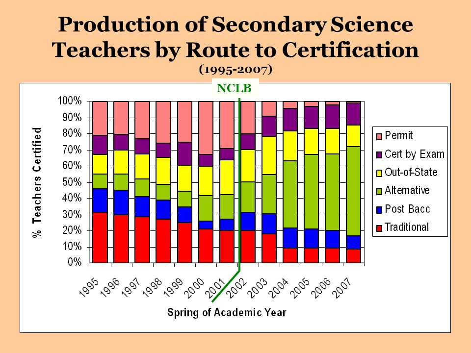 6 Production of Secondary Science Teachers by Route to Certification (1995-2007) NCLB