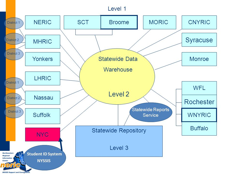 Documentation Data Dictionary Guidelines for Extracts Policy Manual NYSSIS User Manual Level 0 help http://dw.neric.org