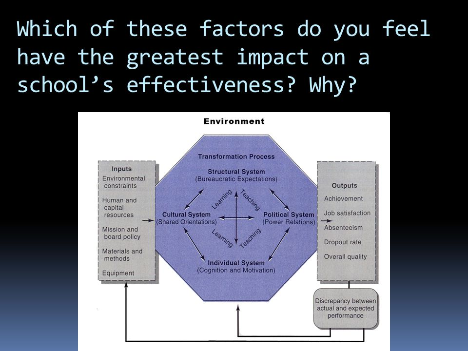 Which of these factors do you feel have the greatest impact on a school's effectiveness? Why?