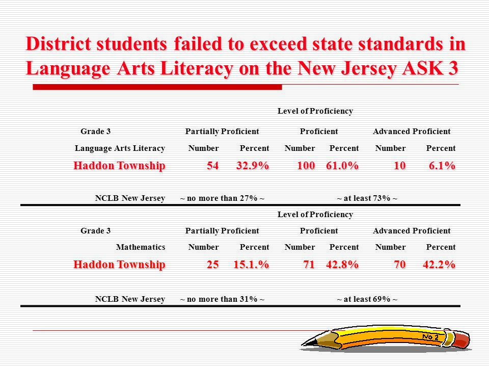 District students failed to exceed state standards in Language Arts Literacy on the New Jersey ASK 3 Level of Proficiency Grade 3Partially ProficientP