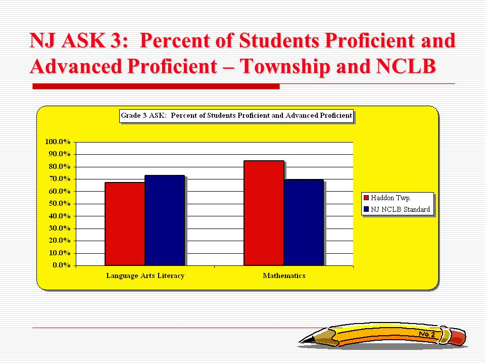 NJ ASK 3: Percent of Students Proficient and Advanced Proficient – Township and NCLB