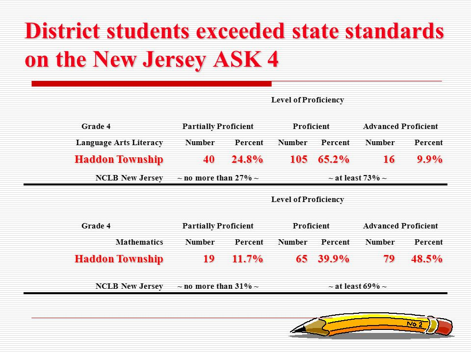 District students exceeded state standards on the New Jersey ASK 4 Level of Proficiency Grade 4Partially ProficientProficientAdvanced Proficient Langu