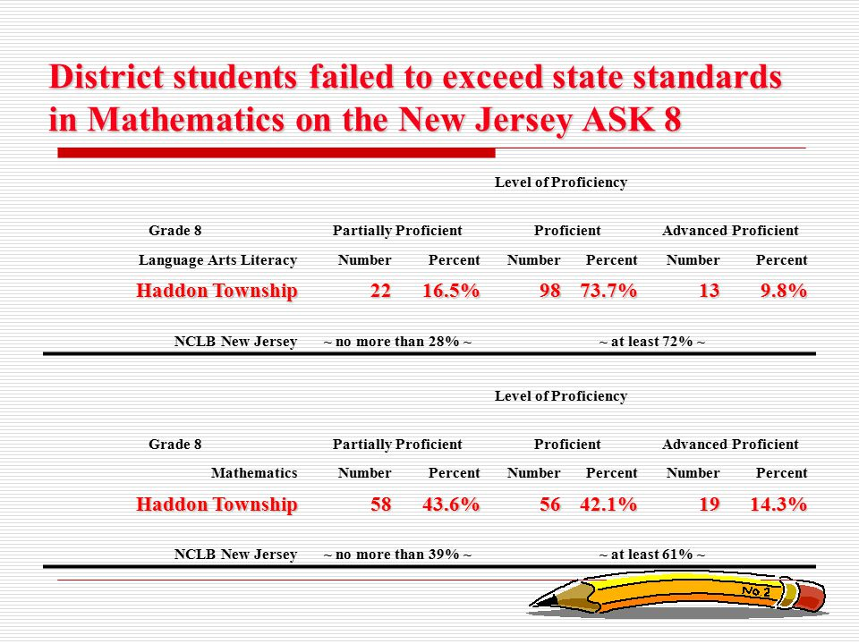 District students failed to exceed state standards in Mathematics on the New Jersey ASK 8 Level of Proficiency Grade 8Partially ProficientProficientAd