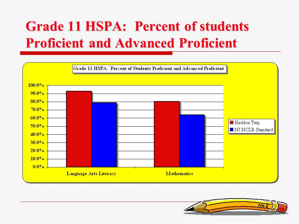 Grade 11 HSPA: Percent of students Proficient and Advanced Proficient
