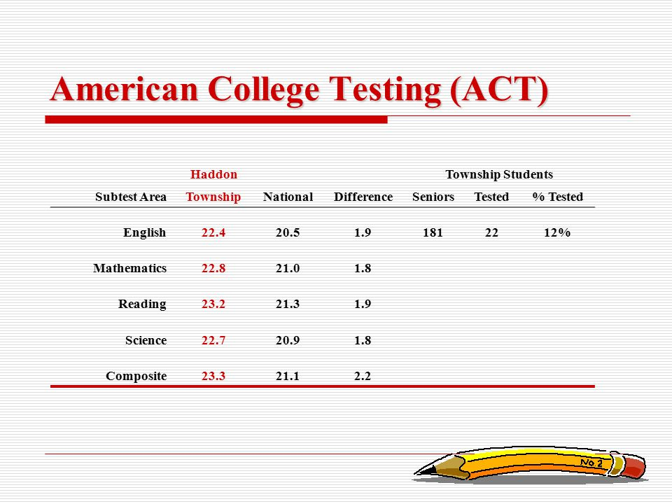 American College Testing (ACT) HaddonTownship Students Subtest AreaTownshipNationalDifferenceSeniorsTested% Tested English22.420.51.91812212% Mathemat