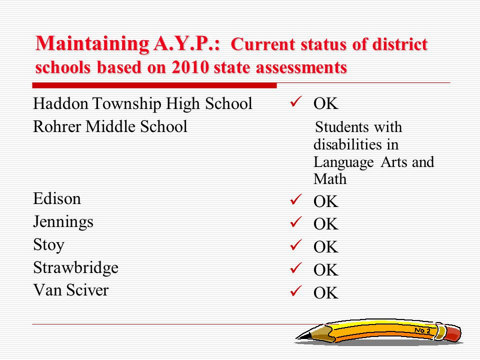 Maintaining A.Y.P.: Current status of district schools based on 2010 state assessments Haddon Township High School Rohrer Middle School Edison Jenning