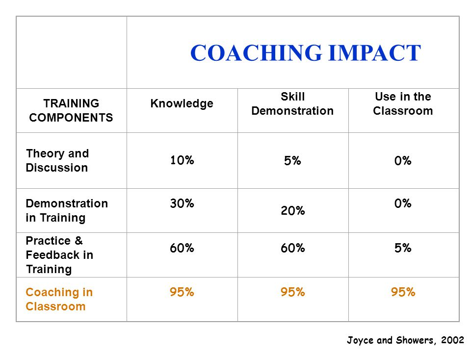 COACHING IMPACT TRAINING COMPONENTS Knowledge Skill Demonstration Use in the Classroom Theory and Discussion 10% 5%0% Demonstration in Training 30% 20% 0% Practice & Feedback in Training 60% 5% Coaching in Classroom 95% Joyce and Showers, 2002