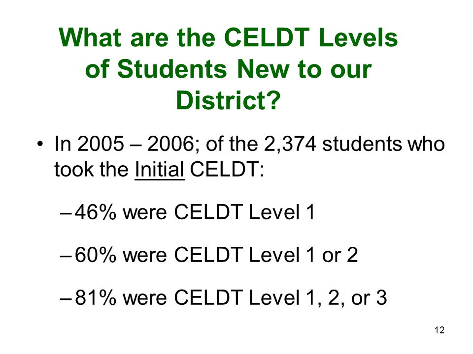 12 What are the CELDT Levels of Students New to our District.