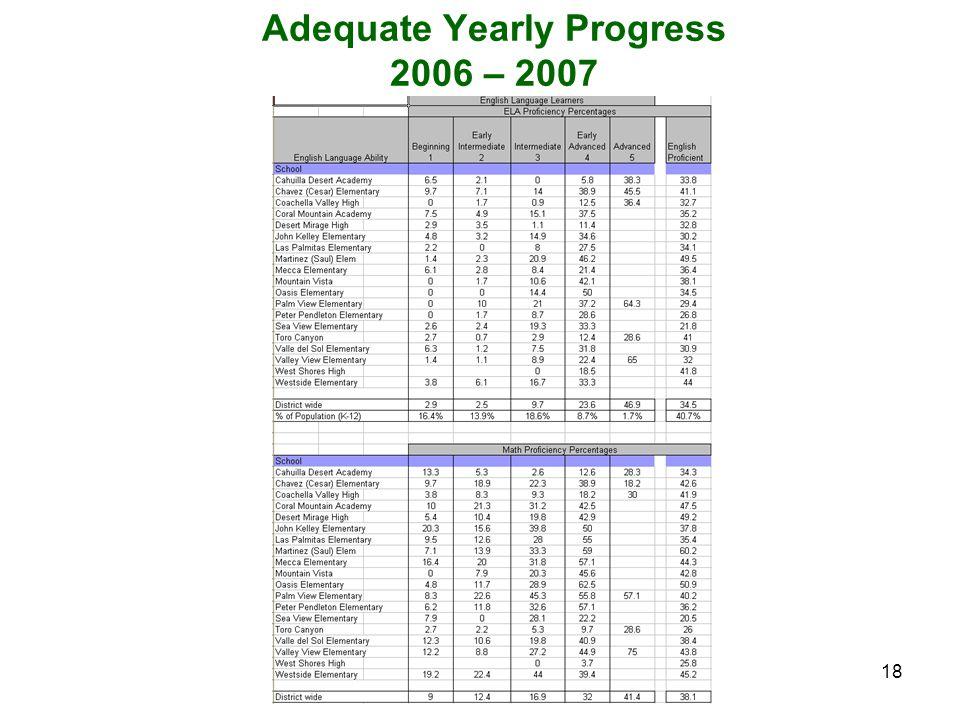 18 Adequate Yearly Progress 2006 – 2007