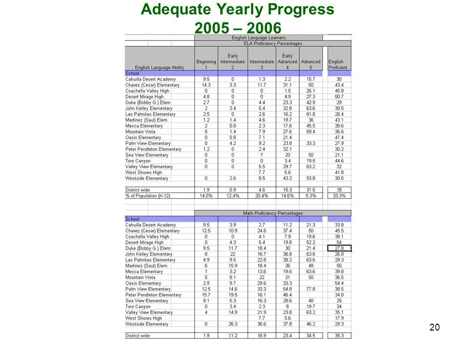 20 Adequate Yearly Progress 2005 – 2006