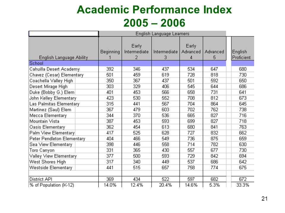 21 Academic Performance Index 2005 – 2006