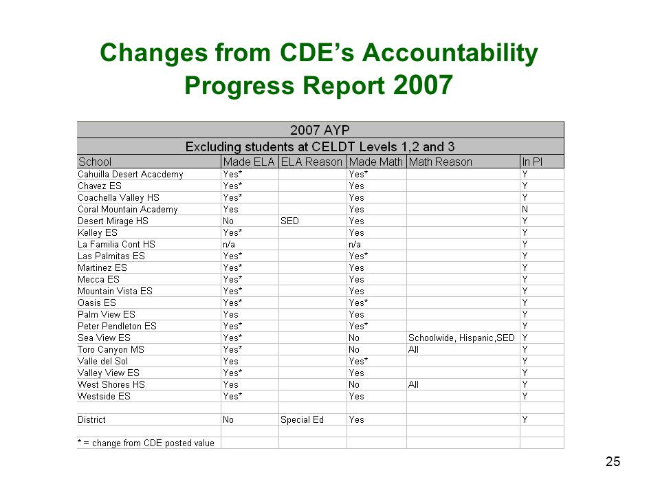 25 Changes from CDE's Accountability Progress Report 2007