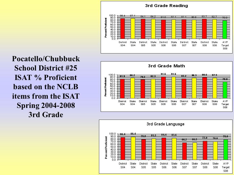 10 Pocatello/Chubbuck School District #25 ISAT % Proficient based on the NCLB items from the ISAT Spring 2004-2008 3rd Grade