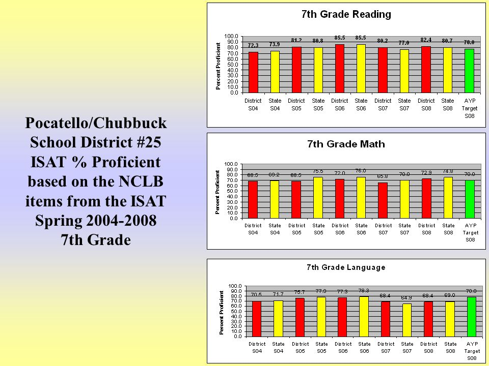 14 Pocatello/Chubbuck School District #25 ISAT % Proficient based on the NCLB items from the ISAT Spring 2004-2008 7th Grade