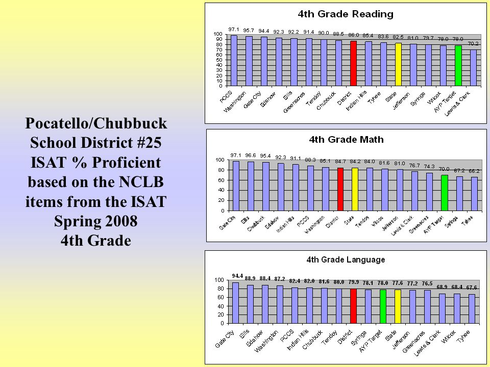 20 Pocatello/Chubbuck School District #25 ISAT % Proficient based on the NCLB items from the ISAT Spring 2008 4th Grade