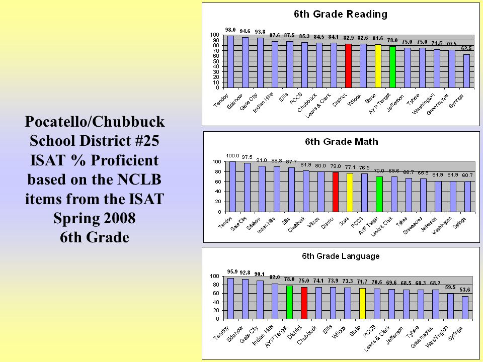 22 Pocatello/Chubbuck School District #25 ISAT % Proficient based on the NCLB items from the ISAT Spring 2008 6th Grade