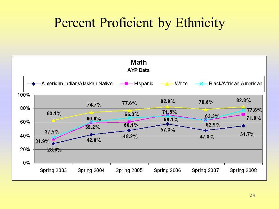 29 Percent Proficient by Ethnicity