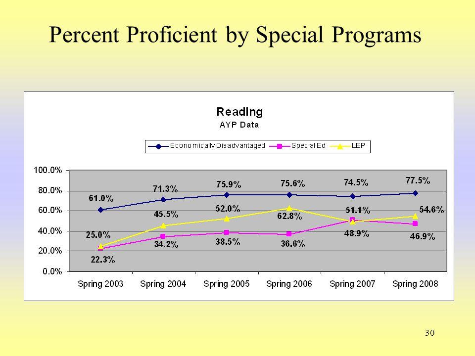 30 Percent Proficient by Special Programs