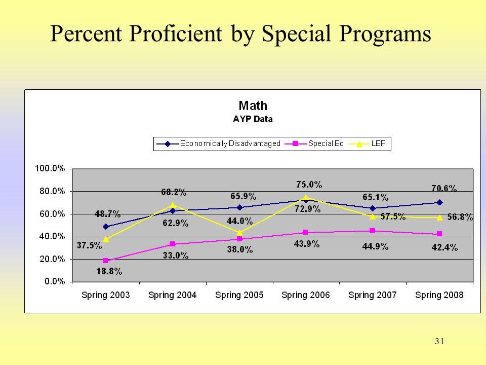 31 Percent Proficient by Special Programs