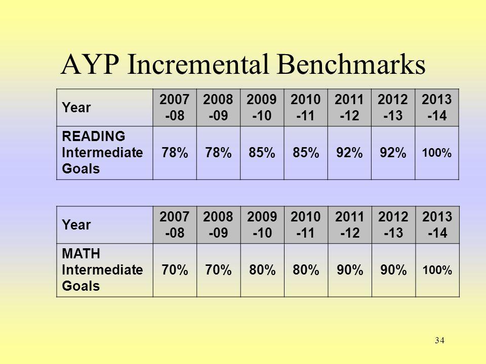 34 AYP Incremental Benchmarks Year 2007 -08 2008 -09 2009 -10 2010 -11 2011 -12 2012 -13 2013 -14 MATH Intermediate Goals 70% 80% 90% 100% Year 2007 -